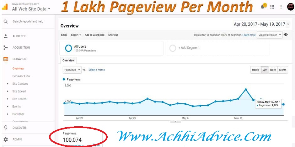 1 Lakh Pageview for AchhiAdvice