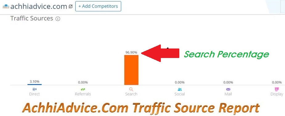 AchhiAdvice Traffic Report